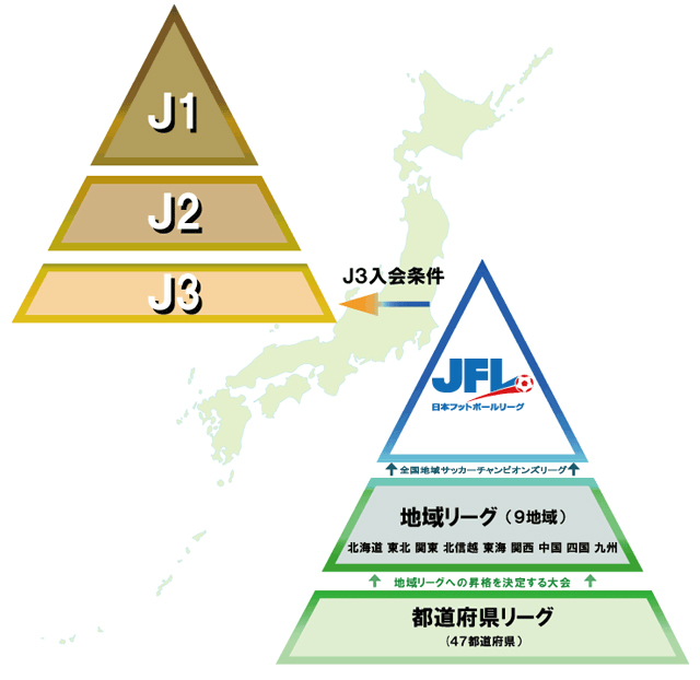 日本サッカーリーグピラミッドの画像
