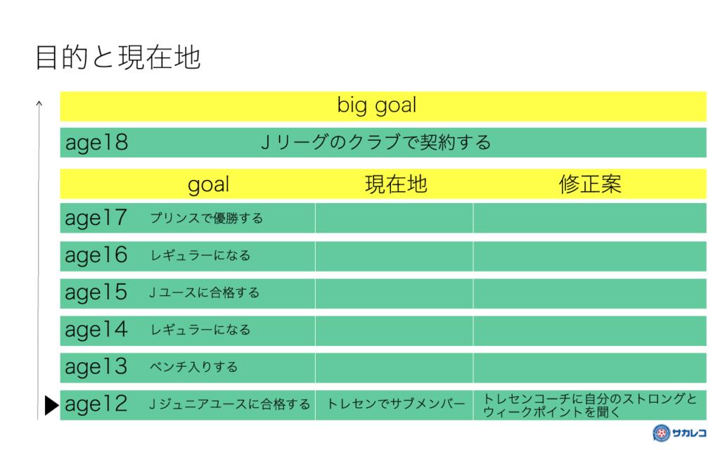渡邉卓矢がプロサッカー選手を目指す子供達に伝えたいこととは!?【後編】